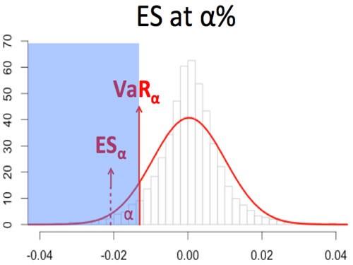 利用历史模拟法计算投资组合ES实例