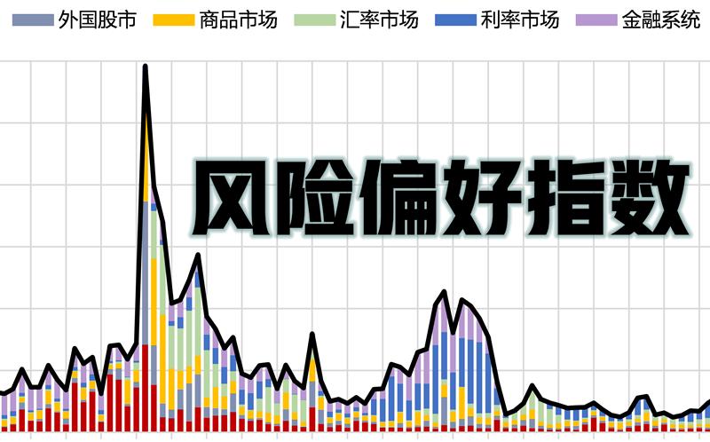 帷幄金融风险偏好指数(2019-05)