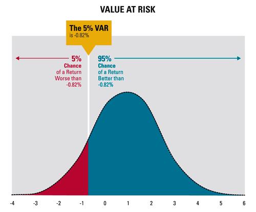 利用正态法计算股票组合VaR实例