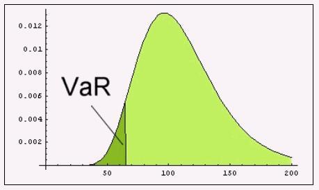 利用历史模拟法计算股票组合VaR实例