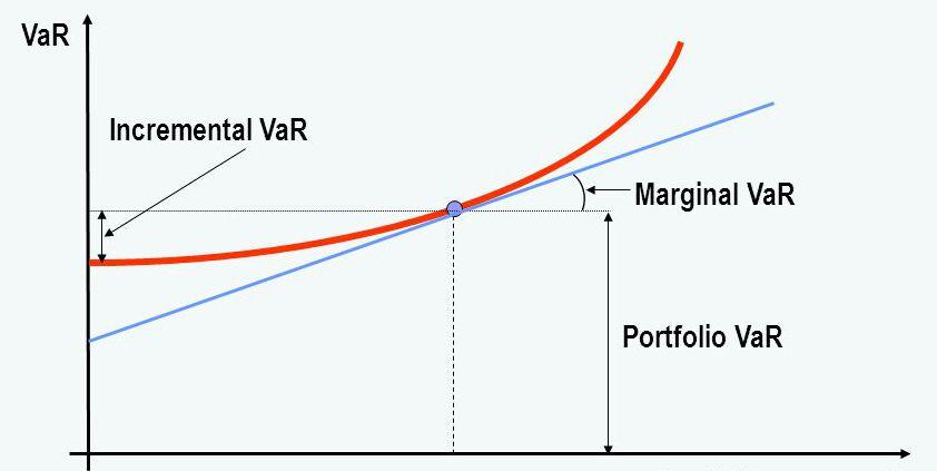 利用正态法分解股票组合VaR实例