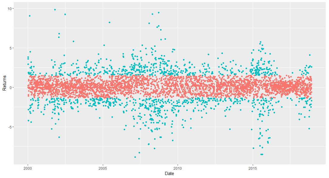 利用有限混合模型与期望最大算法设计金融压力指数