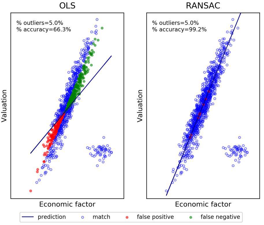 基于计量经济学的投资策略失败的七个原因